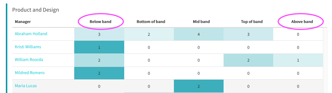 Above band and Below band in bands